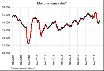Canadian home sales edge up again in September