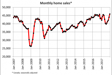 Canadian home sales surge in December