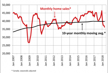 Canadian home sales fall in April