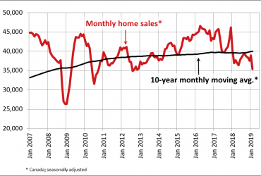 Canadian home sales drop sharply in February 2019