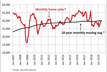 Canadian home sales hold steady in June