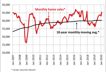 Canadian home sales up in February
